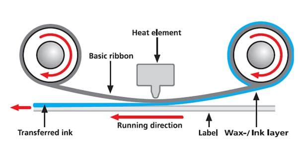 Quy trình in chuyển nhiệt